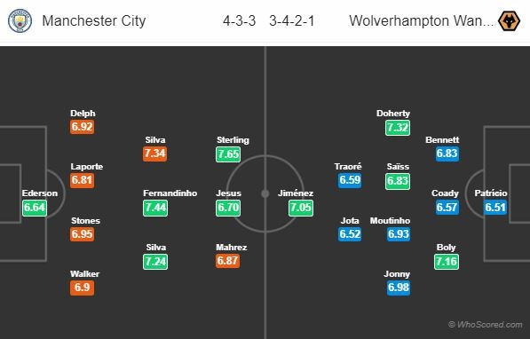 td-ball-Manchester-City-vs-Wolverhampton (5)